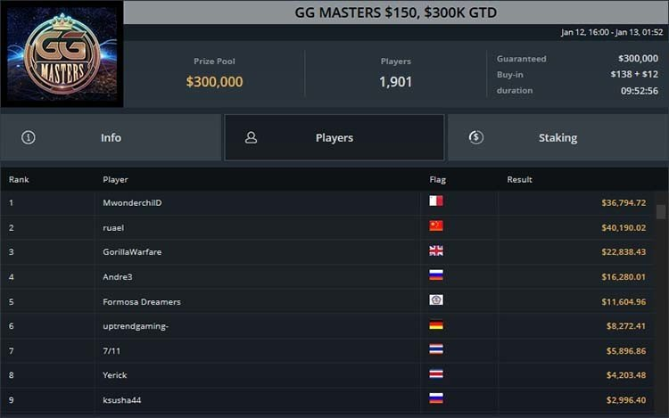 GG Masters Results