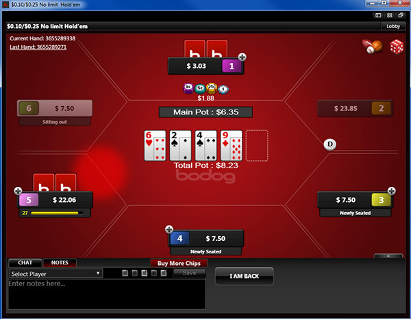 bodog88 table